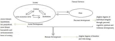 graph-human-development