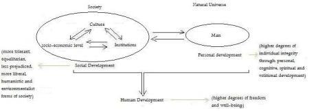 graph-human-development