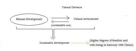 graph-sustainable-development