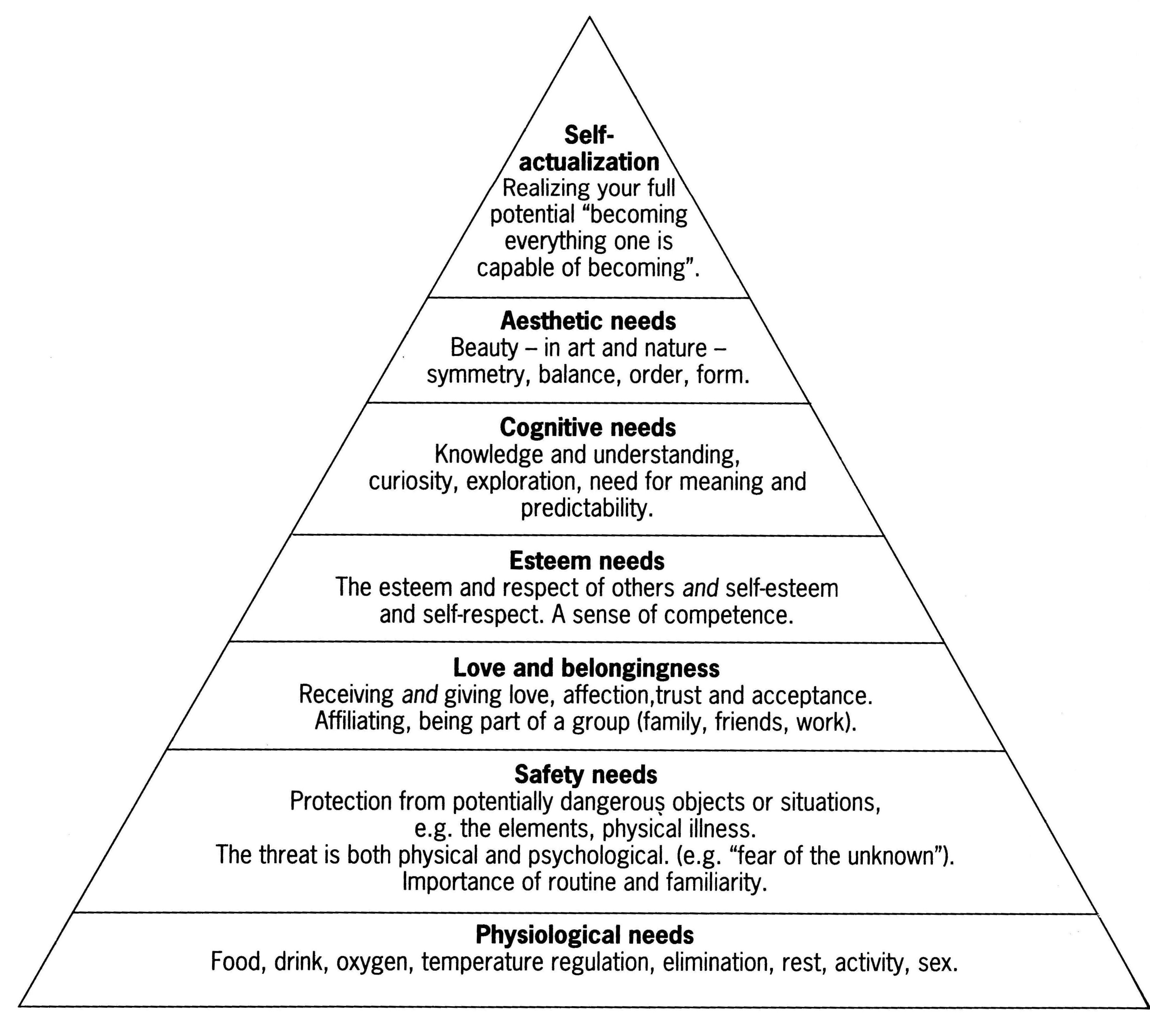 Maslow's Theory of Motivation: Merits and Criticisms